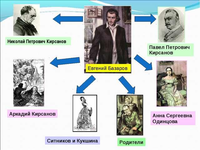 Евгений Базаров Павел Петрович Кирсанов Николай Петрович Кирсанов Аркадий Кир...