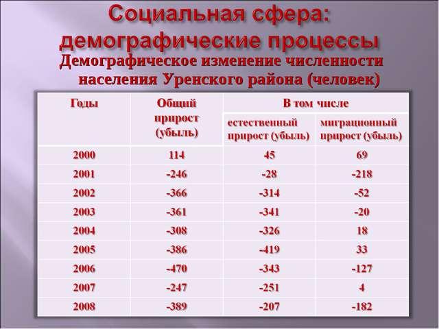 Демографическое изменение численности населения Уренского района (человек)