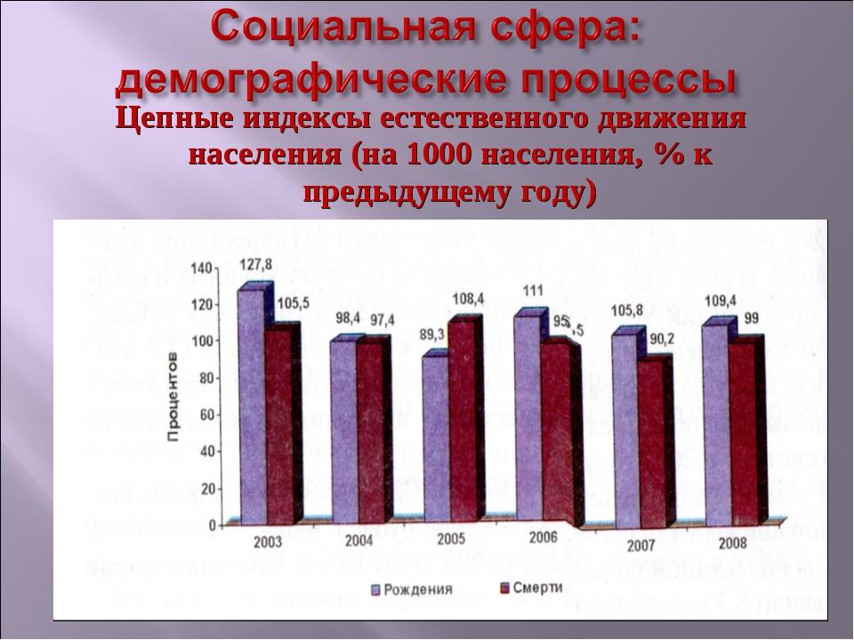 Цепные индексы естественного движения населения (на 1000 населения, % к преды...