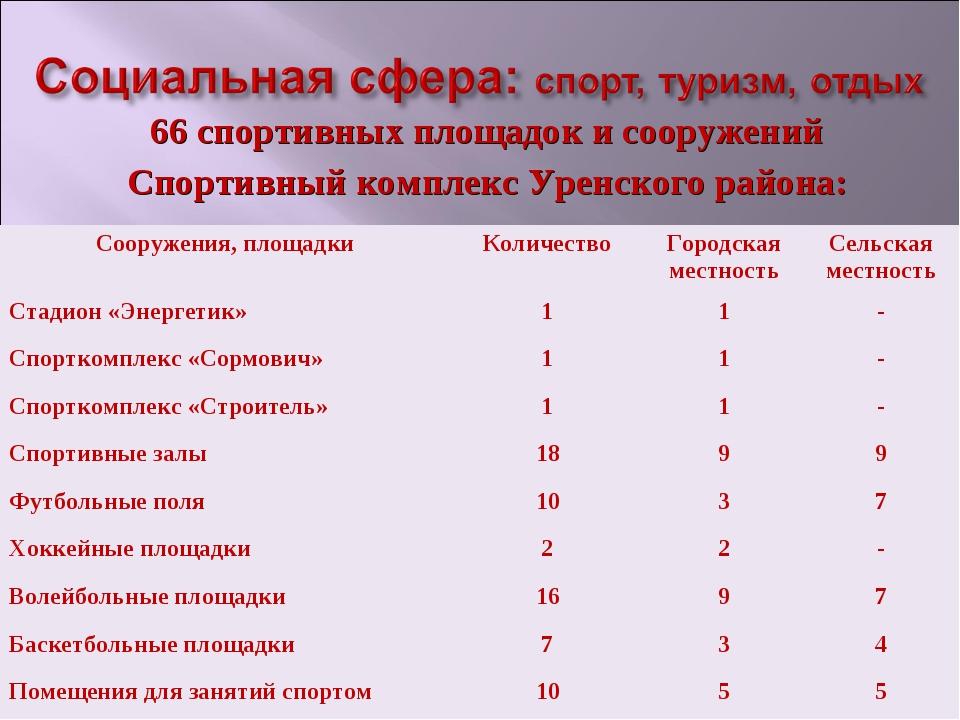 66 спортивных площадок и сооружений Спортивный комплекс Уренского района: Соо...