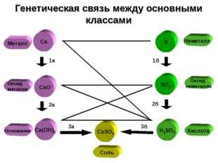 Оксид металла Металл Генетическая связь между основными классами S SO2 H2SO3