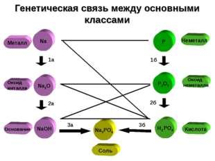 Оксид металла Металл Генетическая связь между основными классами P P2O5 H3 PO