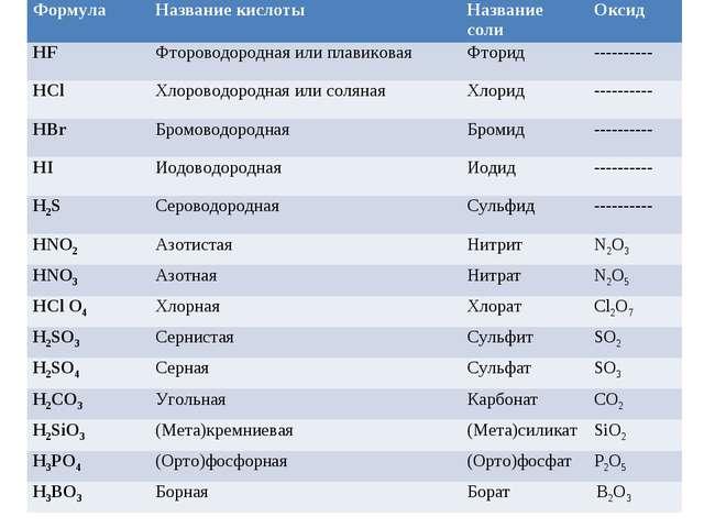Формула Название кислотыНазвание солиОксид HFФтороводородная или плавиков...