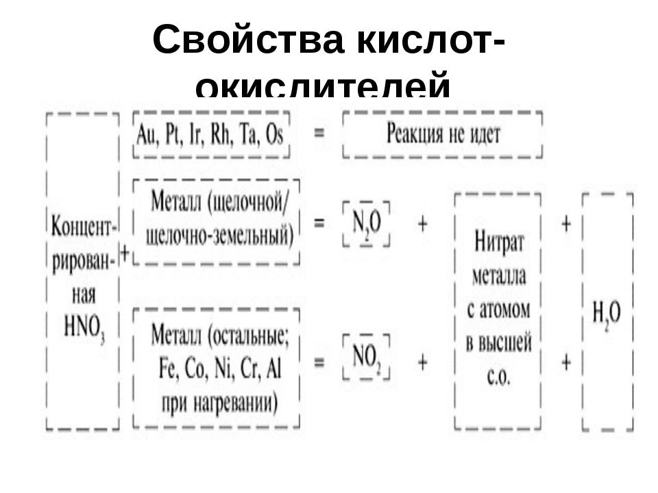 Свойства кислот-окислителей