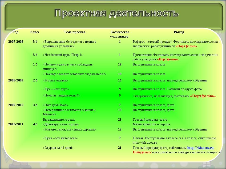 Год Класс Тема проекта Количество участников Выход 2007-20085 б«Выращив...