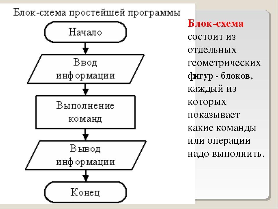 Редактор блок схем не паскаль
