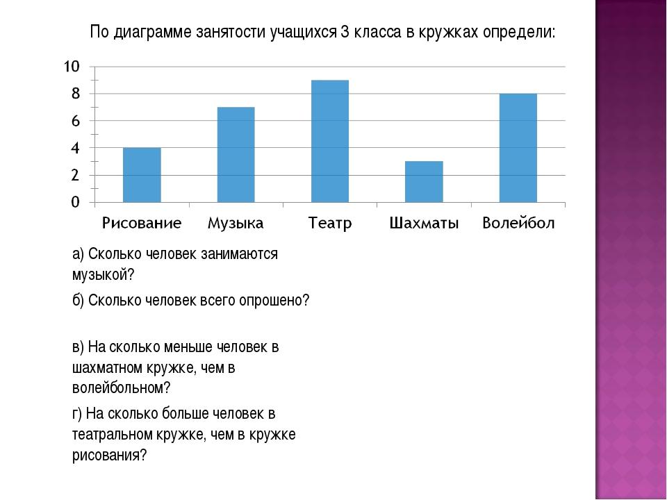 По диаграмме занятости учащихся 3 класса в кружках определи: а) Сколько челов...