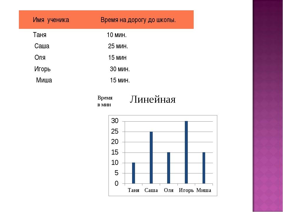 Время в мин Линейная Имя ученикаВремя на дорогу до школы. Таня 10 мин. Са...