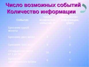 Число возможных событий Количество информации