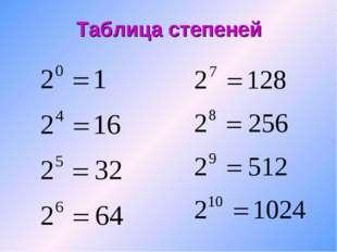 Таблица степеней