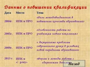 Данные о повышении квалификации Назад ДатаМестоТема 2004г.ИПК и ПРО «Рол