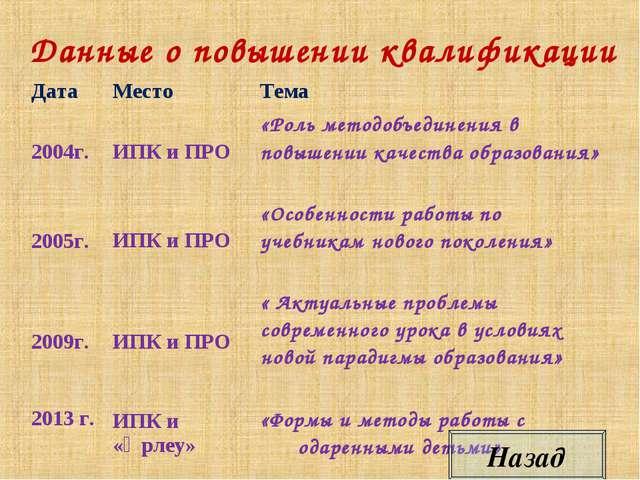 Данные о повышении квалификации Назад ДатаМестоТема 2004г.ИПК и ПРО «Рол...