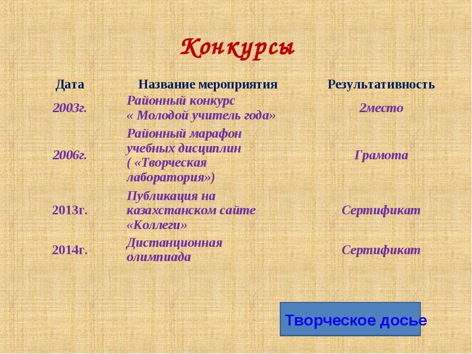 Конкурсы Творческое досье ДатаНазвание мероприятияРезультативность 2003г.Р...