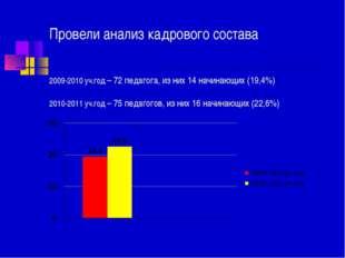 Провели анализ кадрового состава 2009-2010 уч.год – 72 педагога, из них 14 на