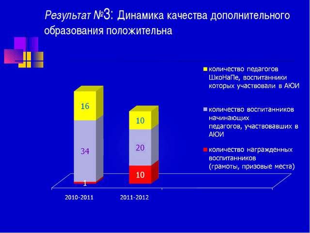 Результат №3: Динамика качества дополнительного образования положительна