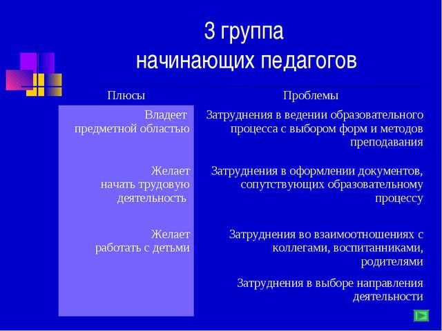 3 группа начинающих педагогов ПлюсыПроблемы Владеет предметной областьюЗатр...