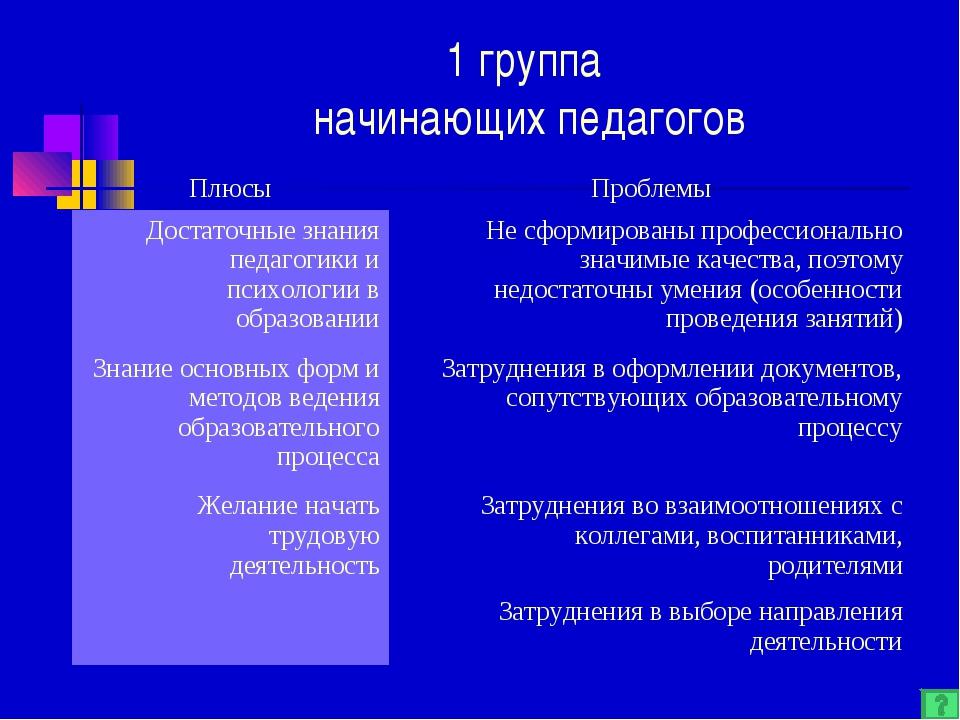 1 группа начинающих педагогов ПлюсыПроблемы Достаточные знания педагогики и...