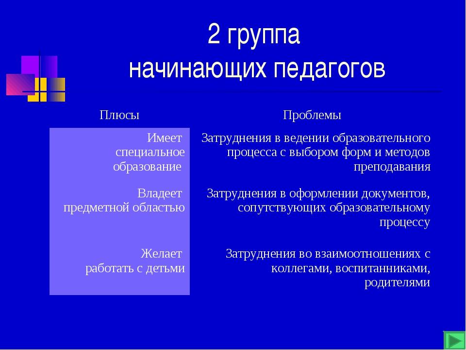 2 группа начинающих педагогов ПлюсыПроблемы Имеет специальное образование З...