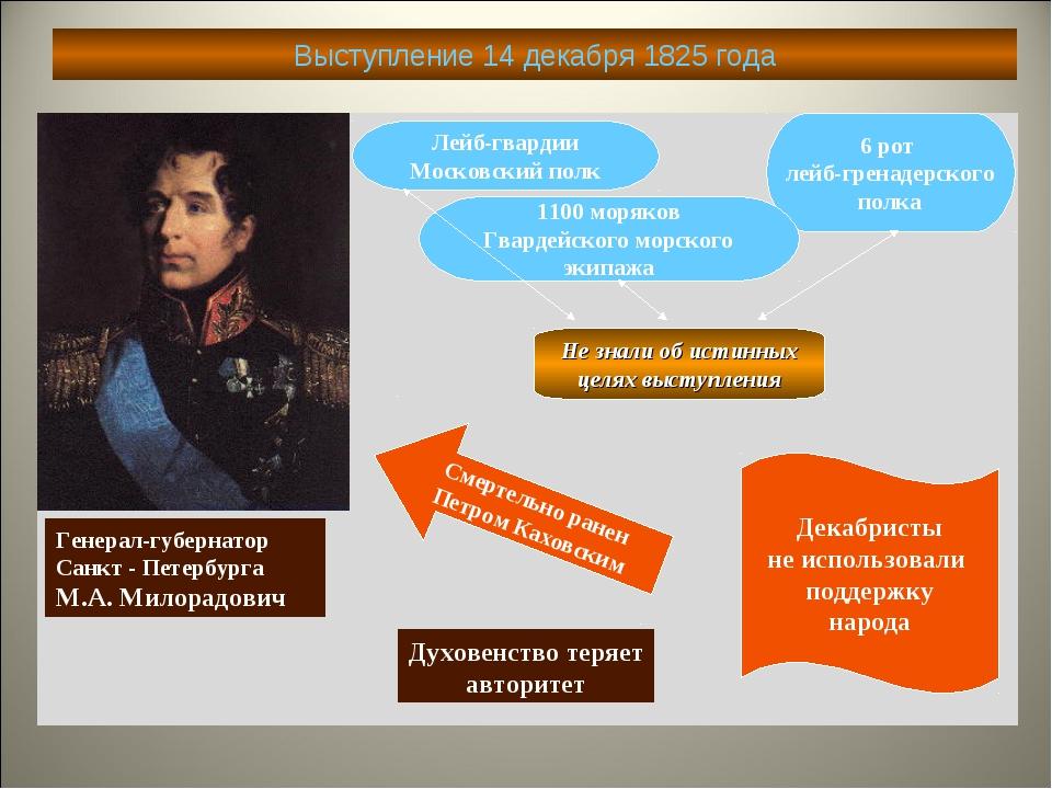 Выступление 14 декабря 1825 года Генерал-губернатор Санкт - Петербурга М.А. М...