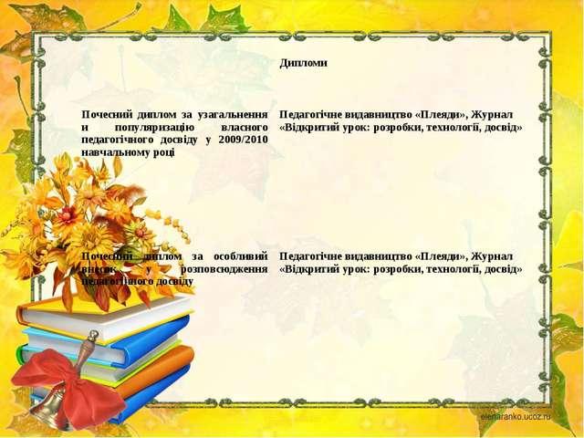 Дипломи Почесний диплом за узагальнення и популяризацію власного педагогічно...