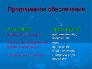 Программное обеспечение системное прикладное Операционные системыприложе