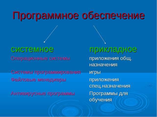 Программное обеспечение системное прикладное Операционные системыприложе...