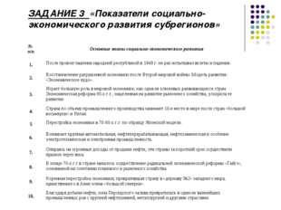 ЗАДАНИЕ 3 «Показатели социально-экономического развития субрегионов» № п/пОс