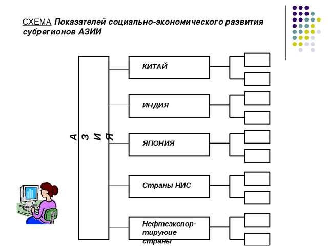 СХЕМА Показателей социально-экономического развития субрегионов АЗИИ