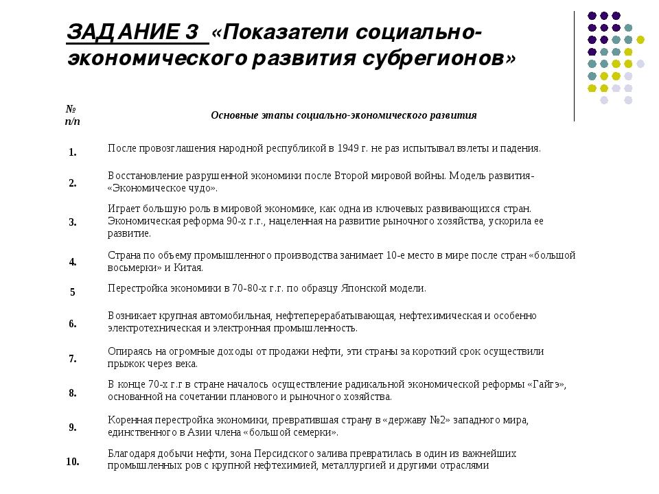 ЗАДАНИЕ 3 «Показатели социально-экономического развития субрегионов» № п/пОс...