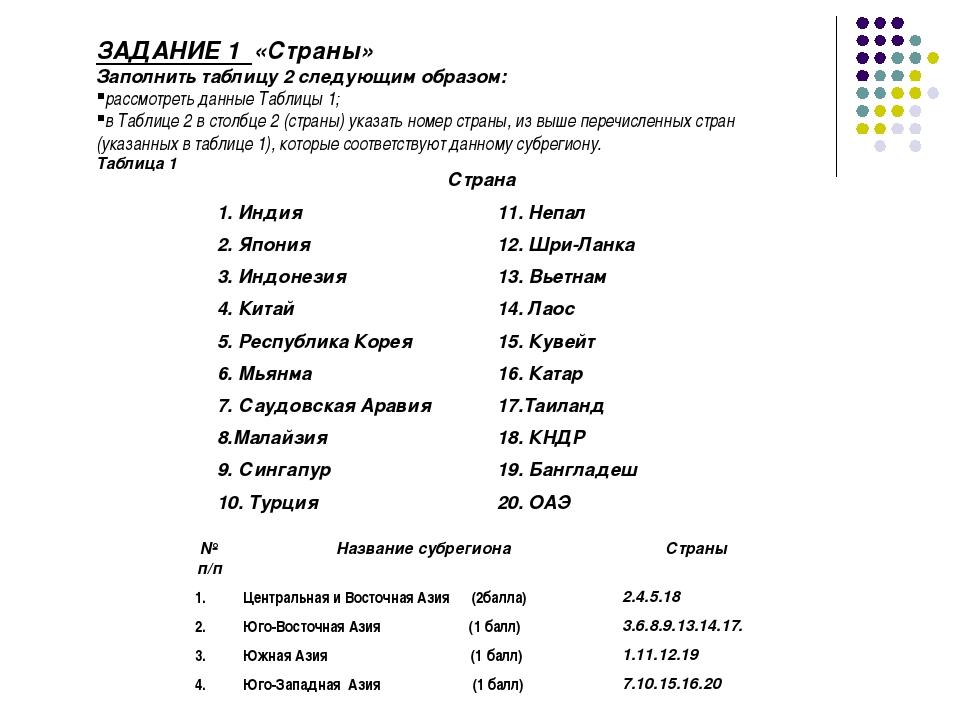 ЗАДАНИЕ 1 «Страны» Заполнить таблицу 2 следующим образом: рассмотреть данные...