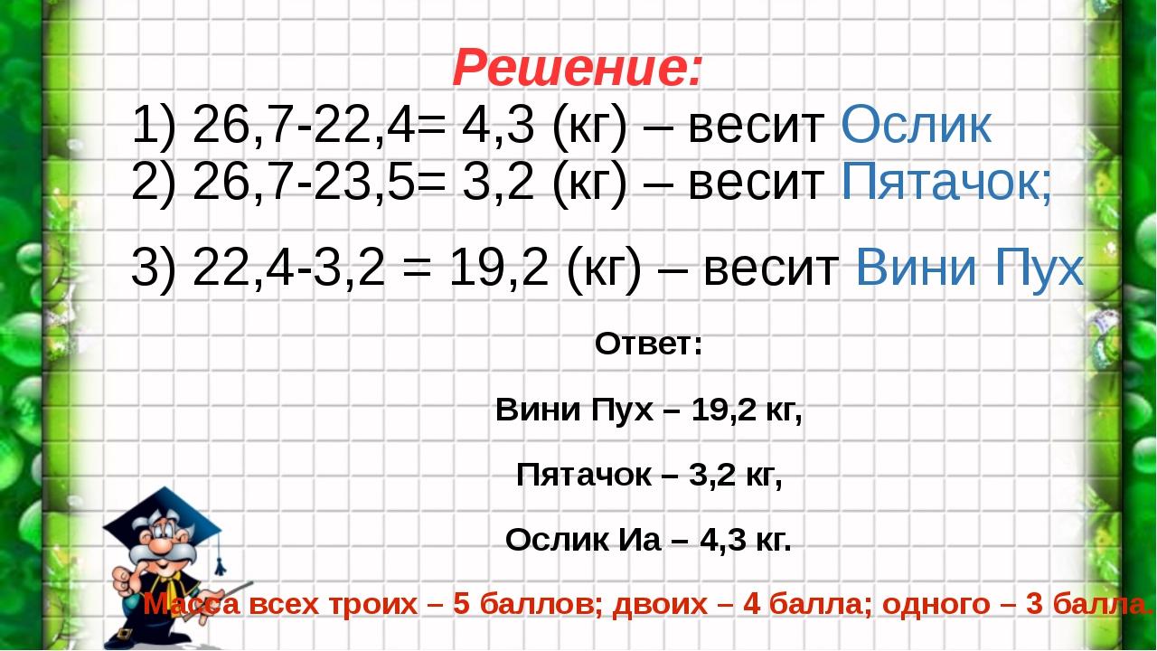1) 26,7-22,4= 4,3 (кг) – весит Ослик 2) 26,7-23,5= 3,2 (кг) – весит Пятачок;...