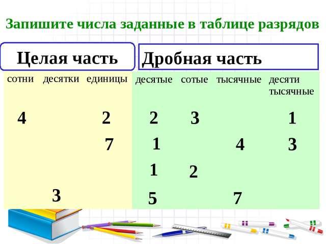 Целая часть Дробная часть 3 5 7 4 2 2 3 1 7 1 4 3 2 1 Запишите числа заданные...
