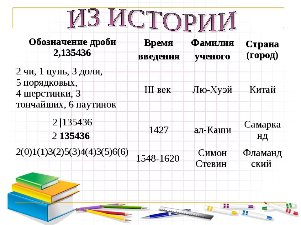 Обозначение дроби 2,135436Время введенияФамилия ученогоСтрана (город) 2 чи...
