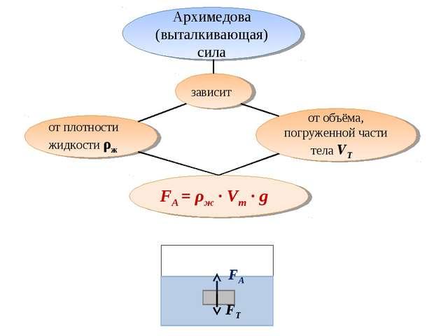 Архимедова (выталкивающая) сила