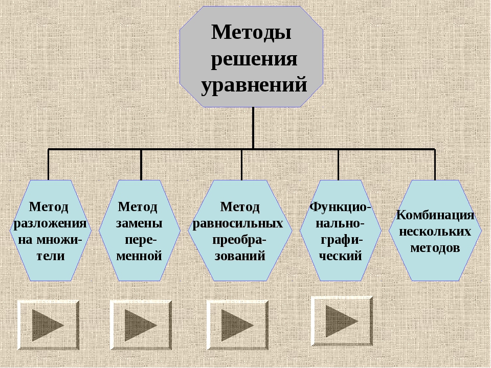 Методы решения уравнений Метод разложения на множи- тели Комбинация нескольки...