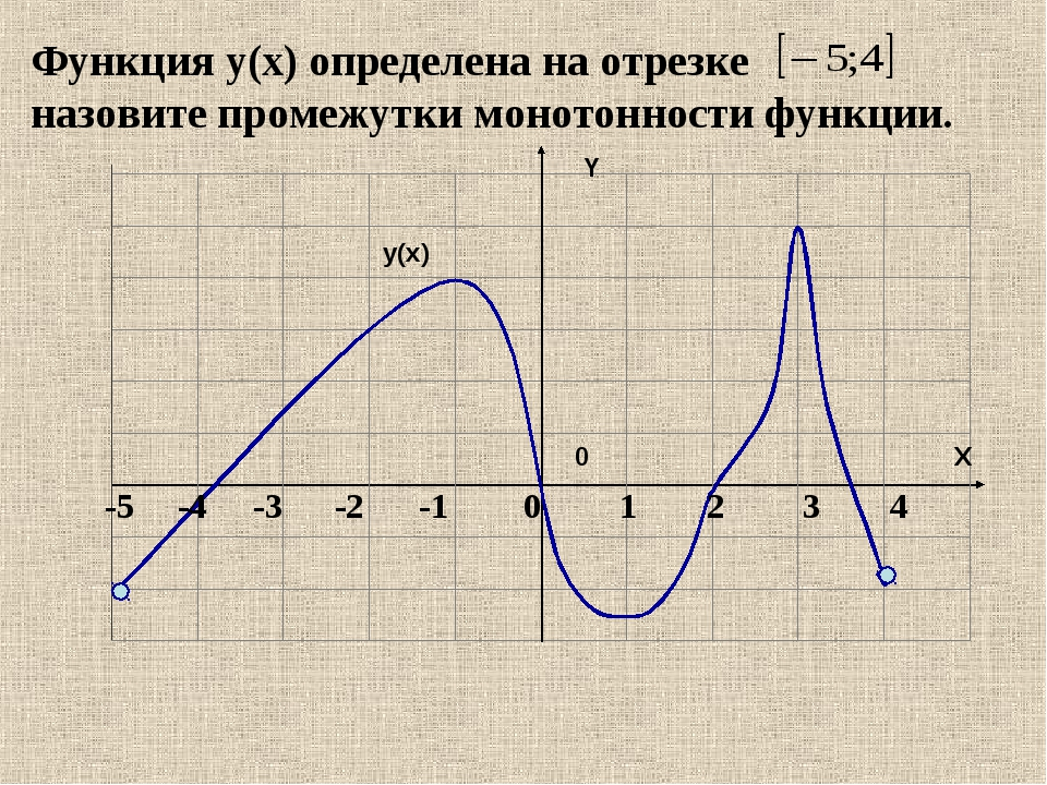 Функция y(x) определена на отрезке назовите промежутки монотонности функции....
