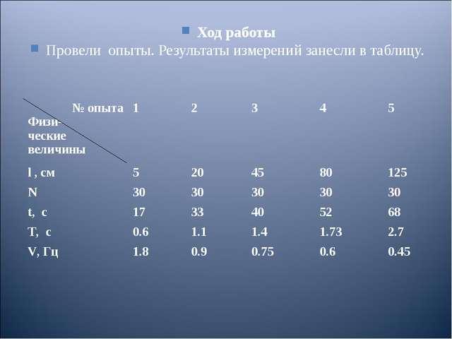 Ход работы Провели опыты. Результаты измерений занесли в таблицу. № опыта Физ...
