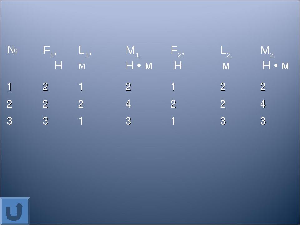 №F1, НL1, мМ1, Н • мF2, НL2, мМ2, Н • м 1212122 2224224 33...