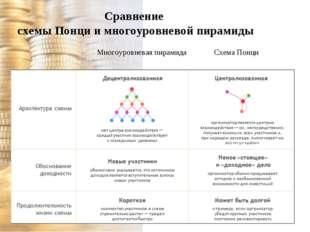 Сравнение схемы Понци и многоуровневой пирамиды Многоуровневая пирамида Схема