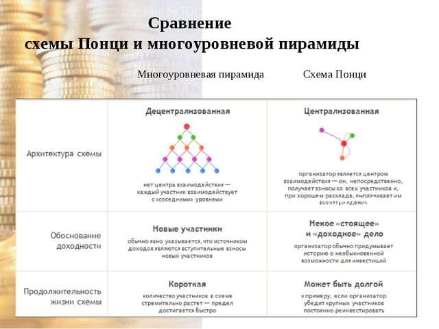 Сравнение схемы Понци и многоуровневой пирамиды Многоуровневая пирамида Схема...