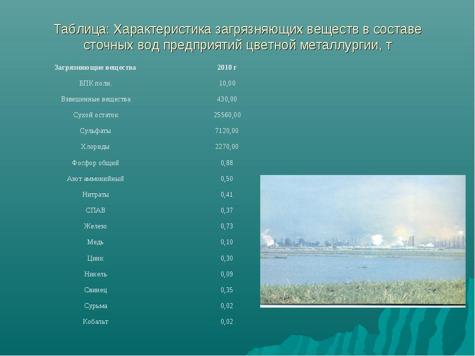 Таблица: Характеристика загрязняющих веществ в составе сточных вод предприяти...