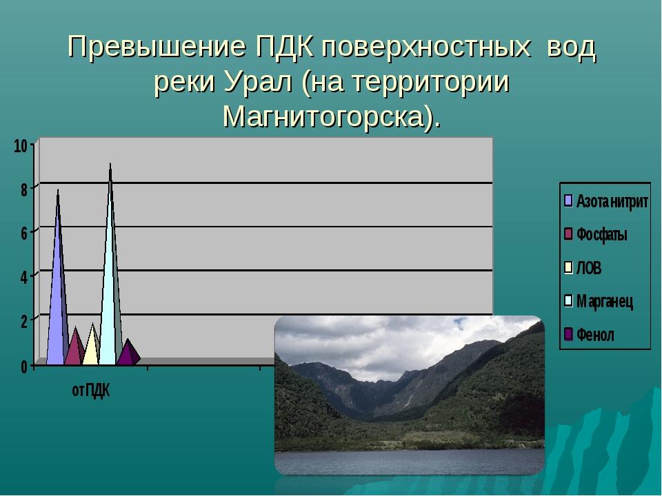 Превышение ПДК поверхностных вод реки Урал (на территории Магнитогорска).