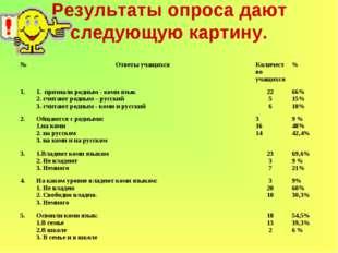 Результаты опроса дают следующую картину. №Ответы учащихсяКоличество учащих