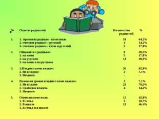 №Ответы родителейКоличество родителей % 1.1. признали родным - коми язы