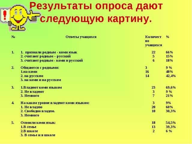 Результаты опроса дают следующую картину. №Ответы учащихсяКоличество учащих...