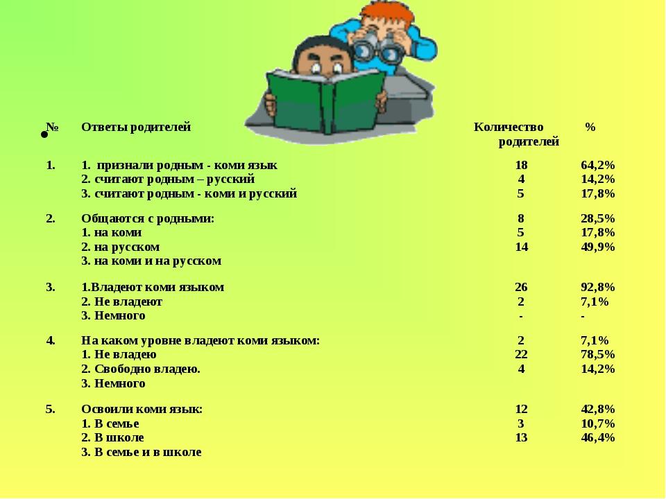 №Ответы родителейКоличество родителей % 1.1. признали родным - коми язы...