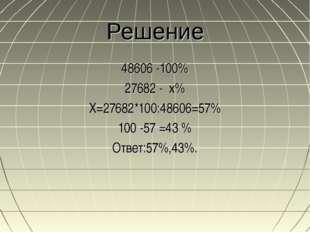 Решение 48606 -100% 27682 - х% Х=27682*100:48606=57% 100 -57 =43 % Ответ:57%,