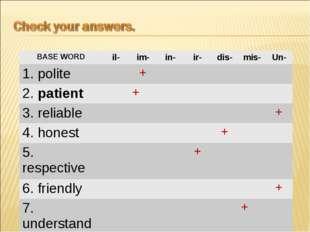 BASE WORDil-im-in-ir-dis-mis-Un- 1. polite+ 2. patient+