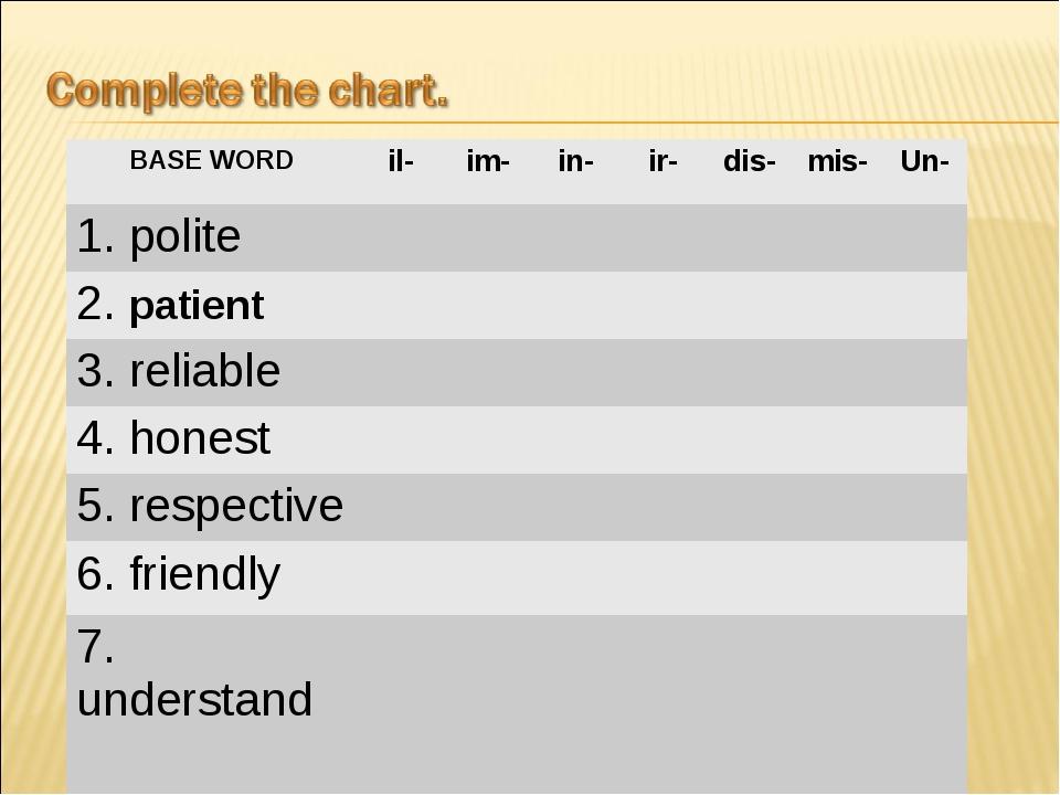 BASE WORDil-im-in-ir-dis-mis-Un- 1. polite 2. patient 3....