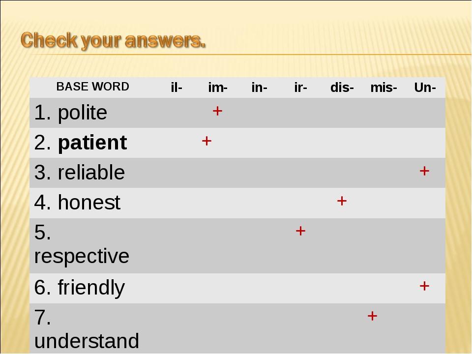 BASE WORDil-im-in-ir-dis-mis-Un- 1. polite+ 2. patient+...